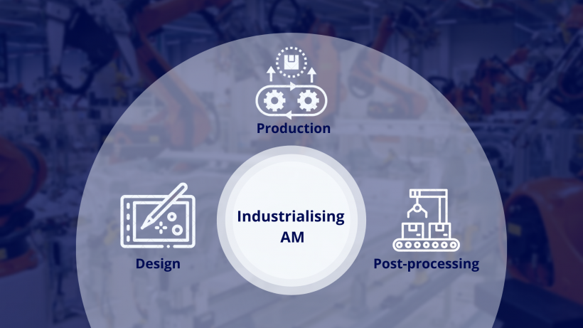 AMFG | Industrialising Additive Manufacturing: 3 Key Trends in 2021